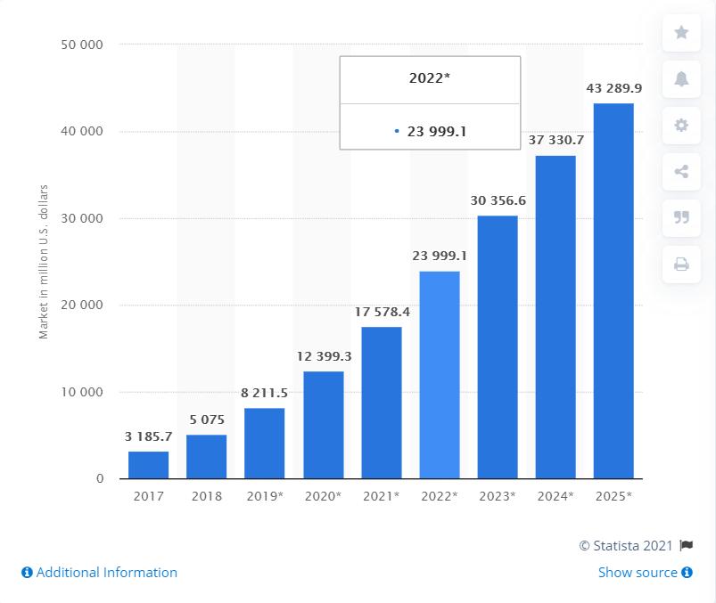 NLP growth - credit: Statista