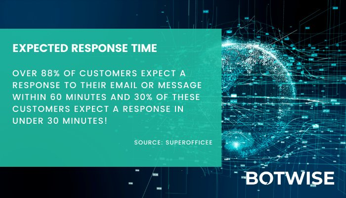 How long should be the respose time?
