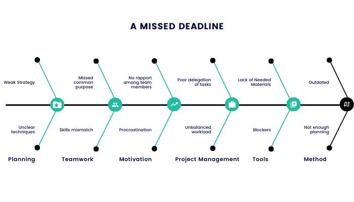 Reasons for missed deadline